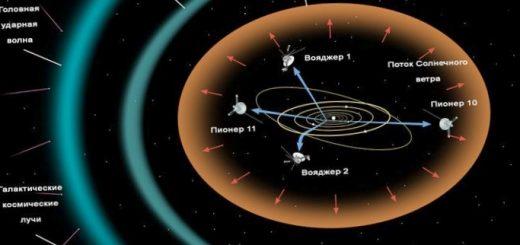 astronomija-obshhaja-struktura-solnechnoj-sistemy_1.jpg