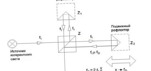 chto-takoe-interferometr-majkelsona_1.jpg