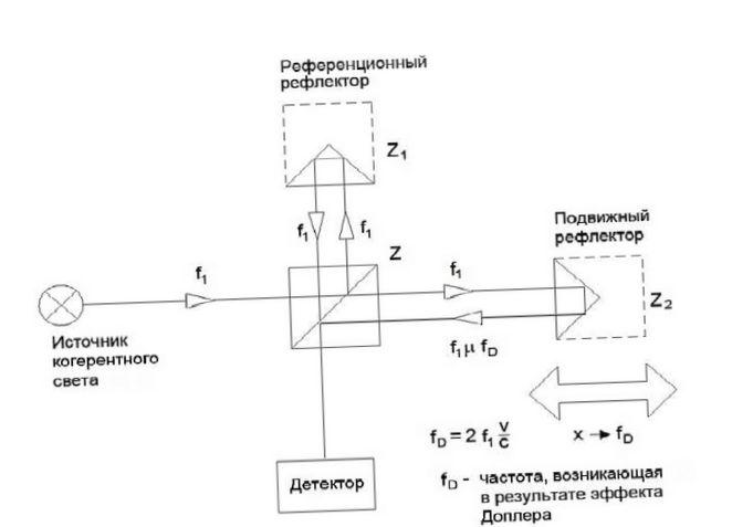 Что такое интерферометр майкельсона?