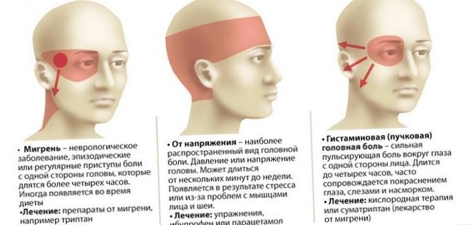 Если болит в правом боку: причины и лечение