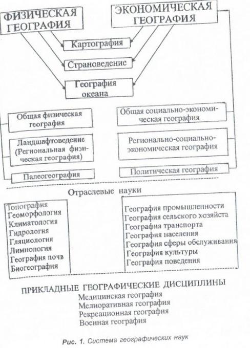 Географическая сущность концепции ноосферы в. и. вернадского