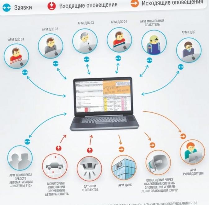 Геоинформационные сервисы системы-112