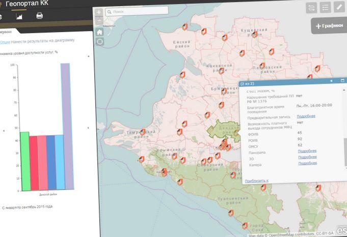 Геопортал для мониторинга подвижных объектов на базе программных продуктов esri