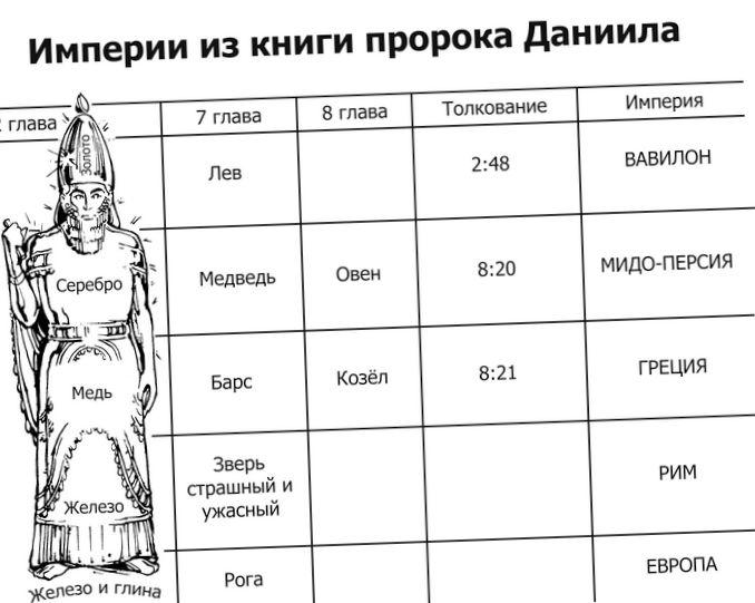 Хронология пророков и пророчеств ч.27