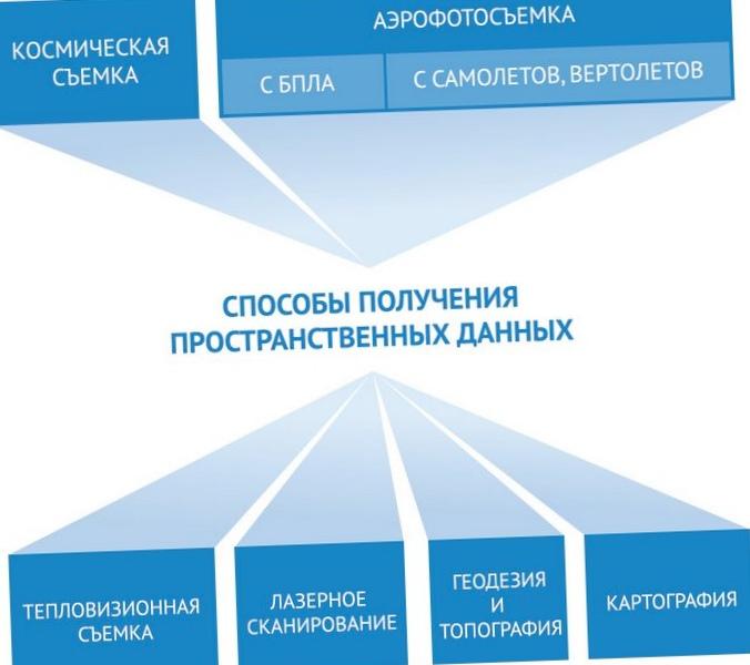 Инфраструктура пространственных данных: региональный аспект
