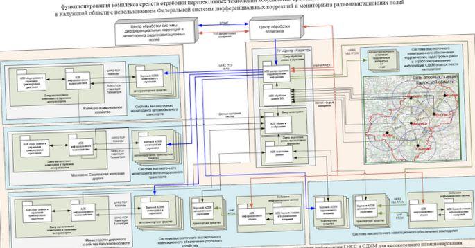 integrirovannaja-regionalnaja-informacionnaja_1.jpg