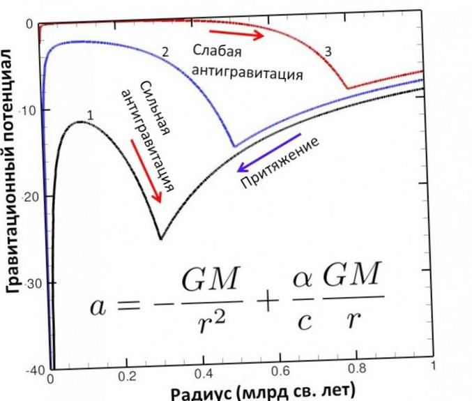 Эйнштейн был неправ? физики опровергли теорию гравитации