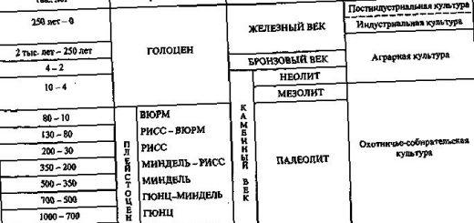 jetapy-i-mehanizmy-razvitija-geograficheskoj_1.jpg