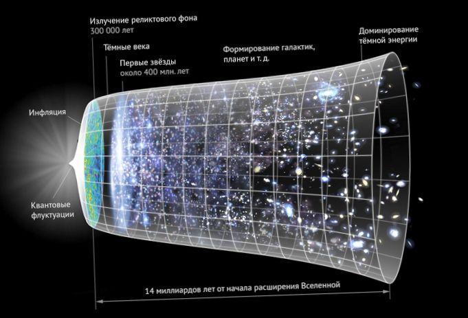 Как открывали расширение вселенной