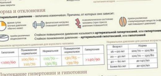 kakaja-norma-nizkogo-davlenija_1.jpg