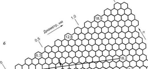 kosmicheskij-sposob-vyrashhivanija-nanotrubok_1.jpg