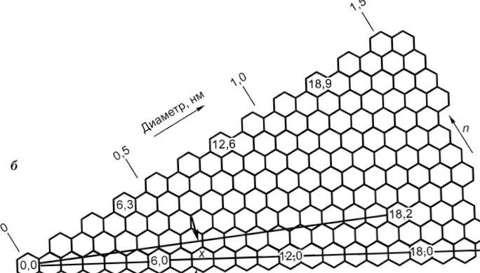 Космический способ выращивания нанотрубок