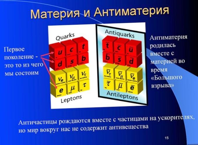 Кривое зеркало мира: антиматерия