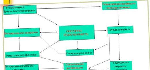 lechenie-ozhirenija-sovremennye-podhody_1.jpg