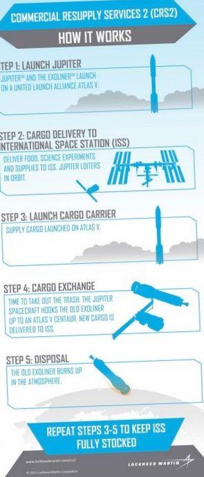 Lockheed martin построит межпланетную дорогу для космических путешествий