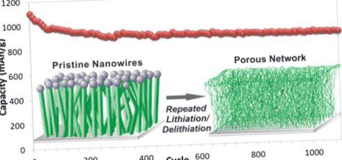 Нанопроводники увеличат ёмкость и продлят жизнь литий-ионных аккумуляторов