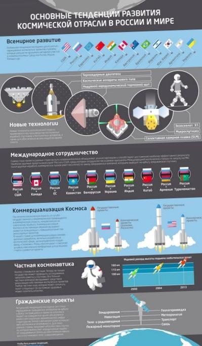 Новые тенденции в отрасли спутникостроения