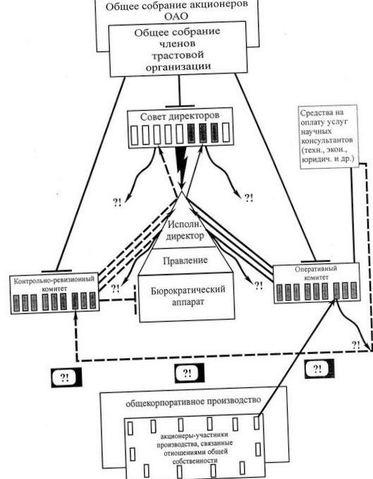 Образцы паразитизма научной бюрократии