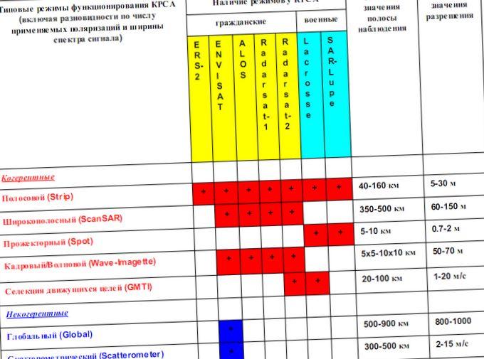 Основные направления использования радиолокационных данных