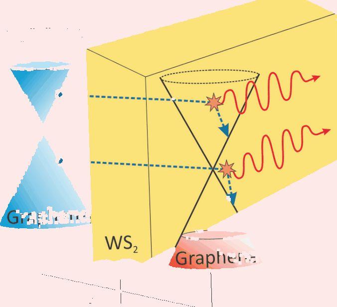 Патент недели: как получить графен вжидком азоте