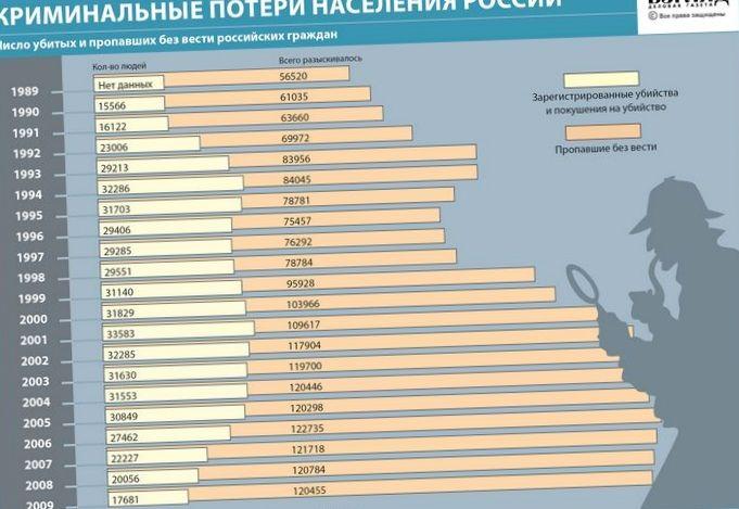 Почему россия больше не сможет вести войны? статистика