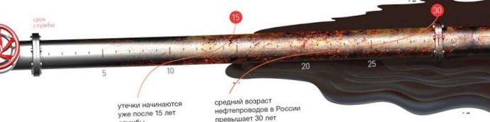 Последствия нефтяных разливов в россии