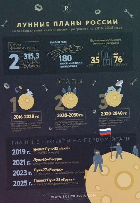 Проблемы развития российской космической отрасли