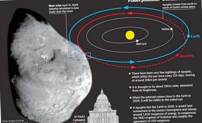 Российский капкан для астероидов