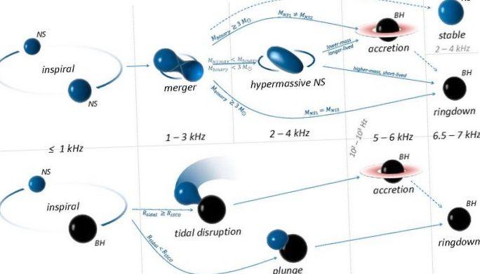 Сотни галактик упакованы в экзотический суперкластер