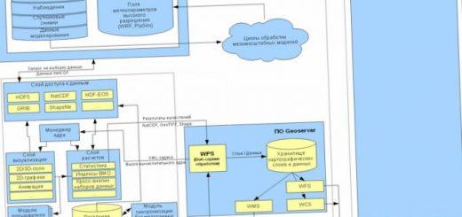 sozdanie-prototipa-podsistemy-geoinformacionnyj_1.jpg