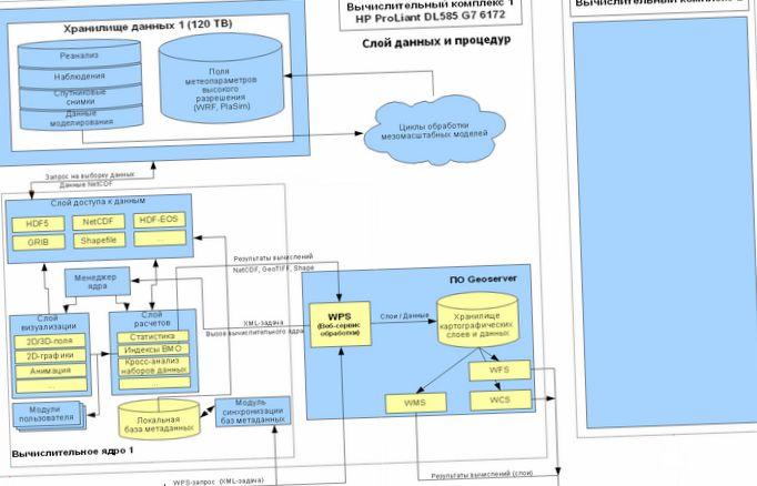 Создание прототипа подсистемы «геоинформационный портал «леса россии» и гис исдм рослесхоз»