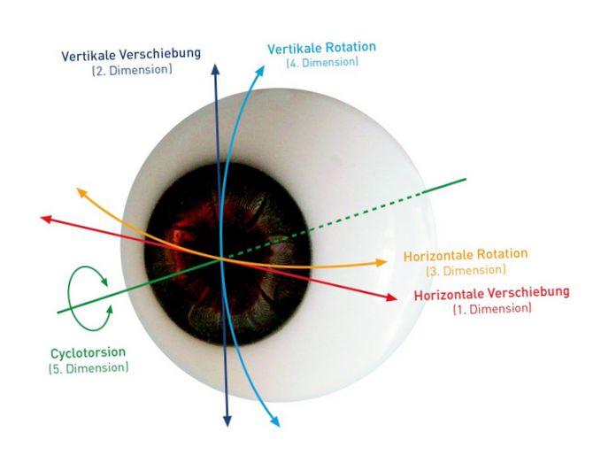 Стволовые клетки восстанавливают поврежденную роговицу глаза