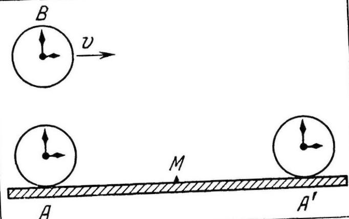 Сверим часы?: теория относительности