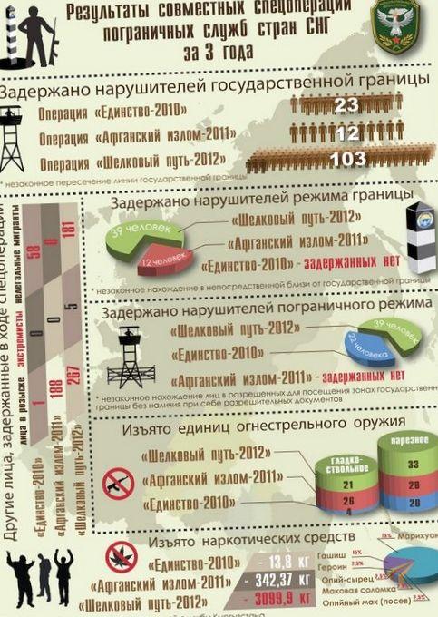 Тезисы доклада главы байконура на конференции россия, казахстан и центральная азия: история и перспективы