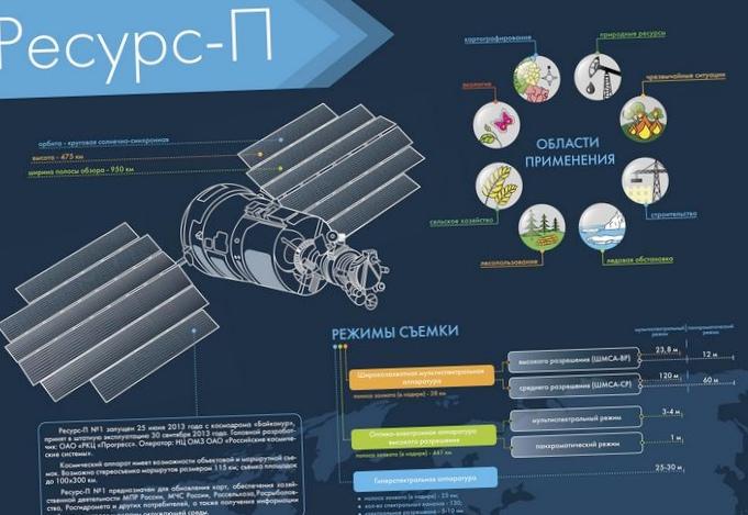 Ведомости: получен сигнал с первого российского частного спутника