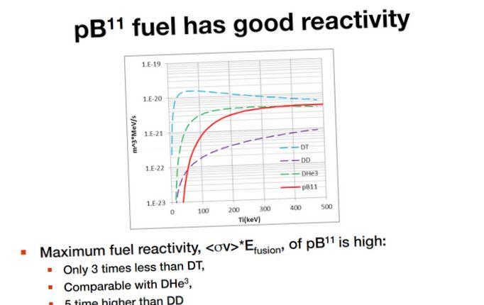 Возвращение синтеза: термоядерный энергетика