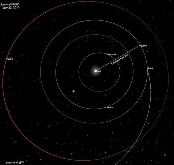 Зонд джуно выполнил первую из двух коррекций для возвращения к земле